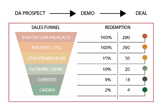Simposio ICT | Metodo Funnel Commerciale