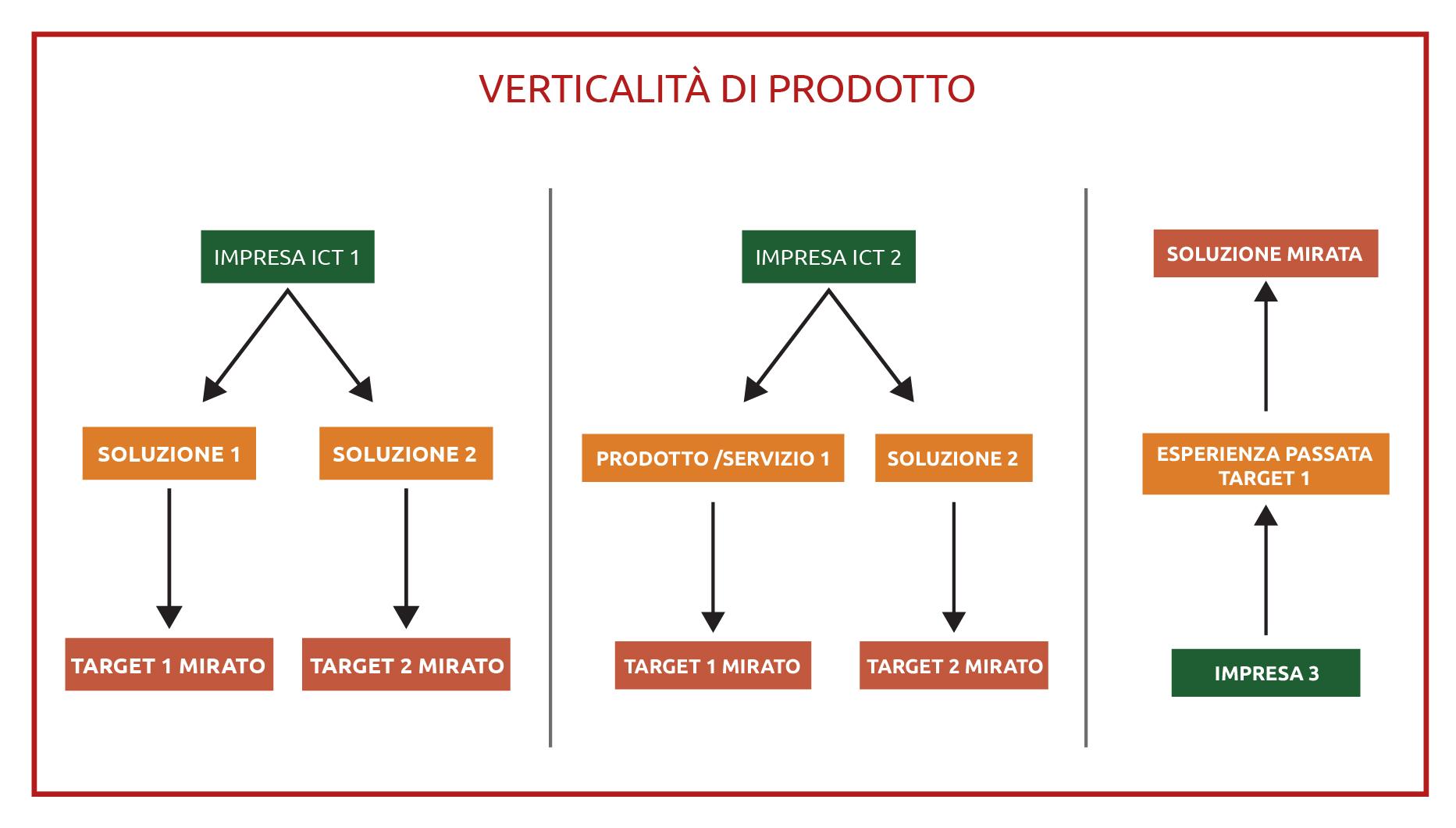 verticalità di prodotto